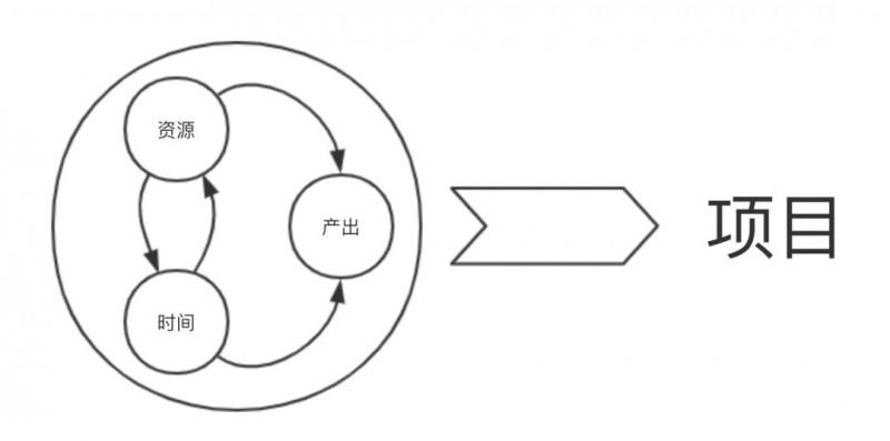 3个步骤,让你做好项目管理