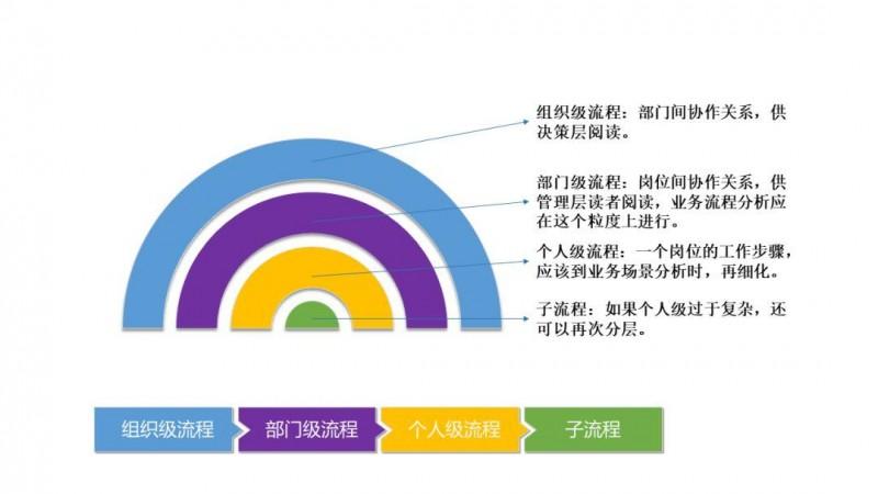 如何进行有效需求分析(3):流程篇