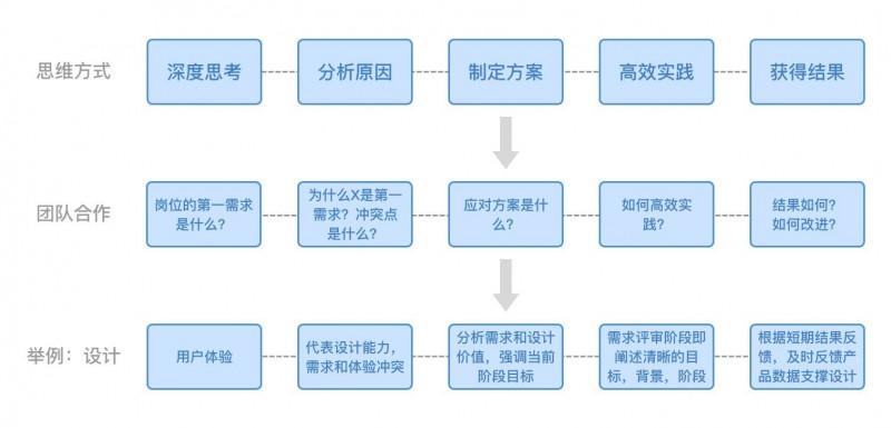 产品必修课:结构化思维
