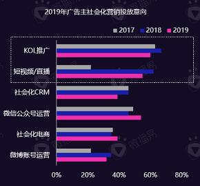 2020年,中腰部KOL营销策略全面升级