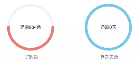 APP运营干货:史上最全APP用户成长体系分析,附6大案例