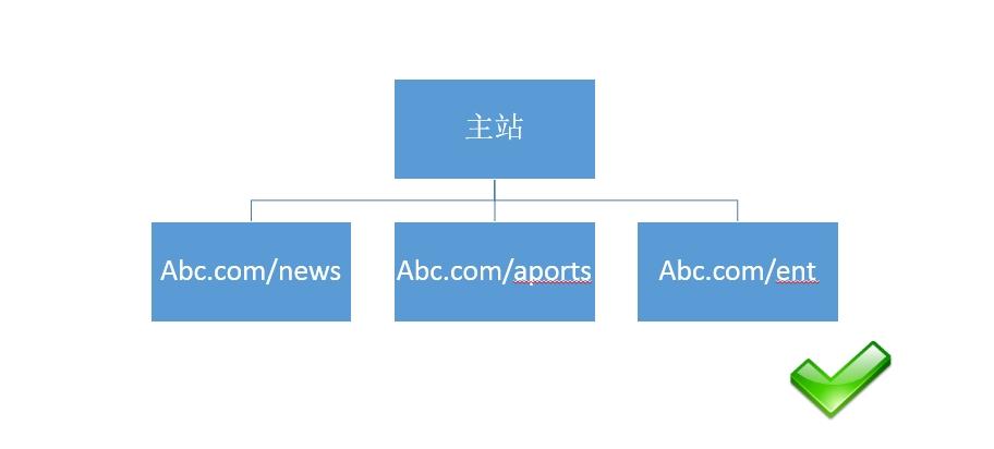 对网站seo优化有利的目录结构搭建url样式