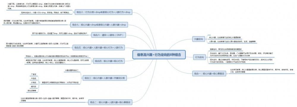 信息流定向8种组合玩法,可运用测试
