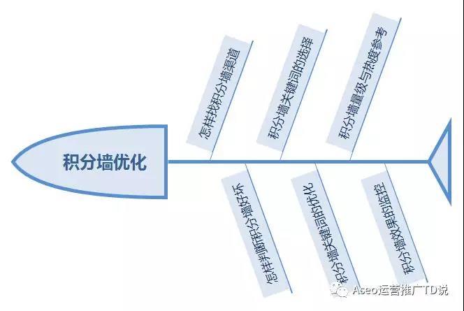 ASO干货特辑 | 6000字教你学会积分墙优化套路