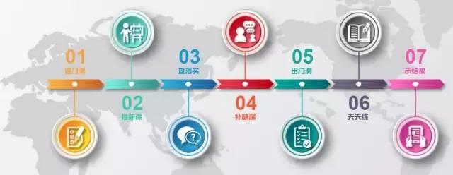 一张让你轻松制定在线教育用户增长策略的流量运营地图!