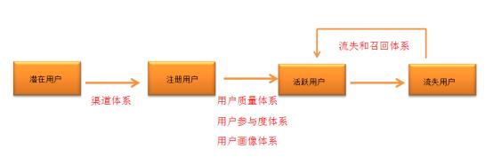 三个步骤,搭建用户运营数据化的循环流程