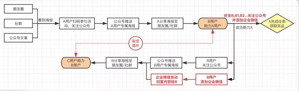 """万字长文详解:实操视角下的3种""""可复用""""私域转化模型"""