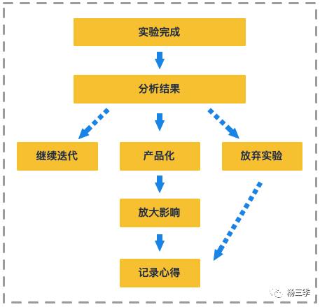 如何复盘增长策略的落地实验?看这篇就够了