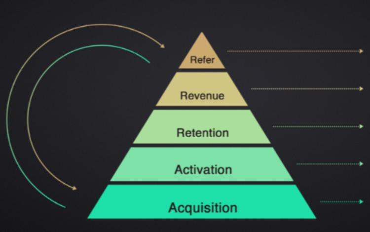深扒分销裂变底层逻辑:让好产品持续刷屏的5大套路