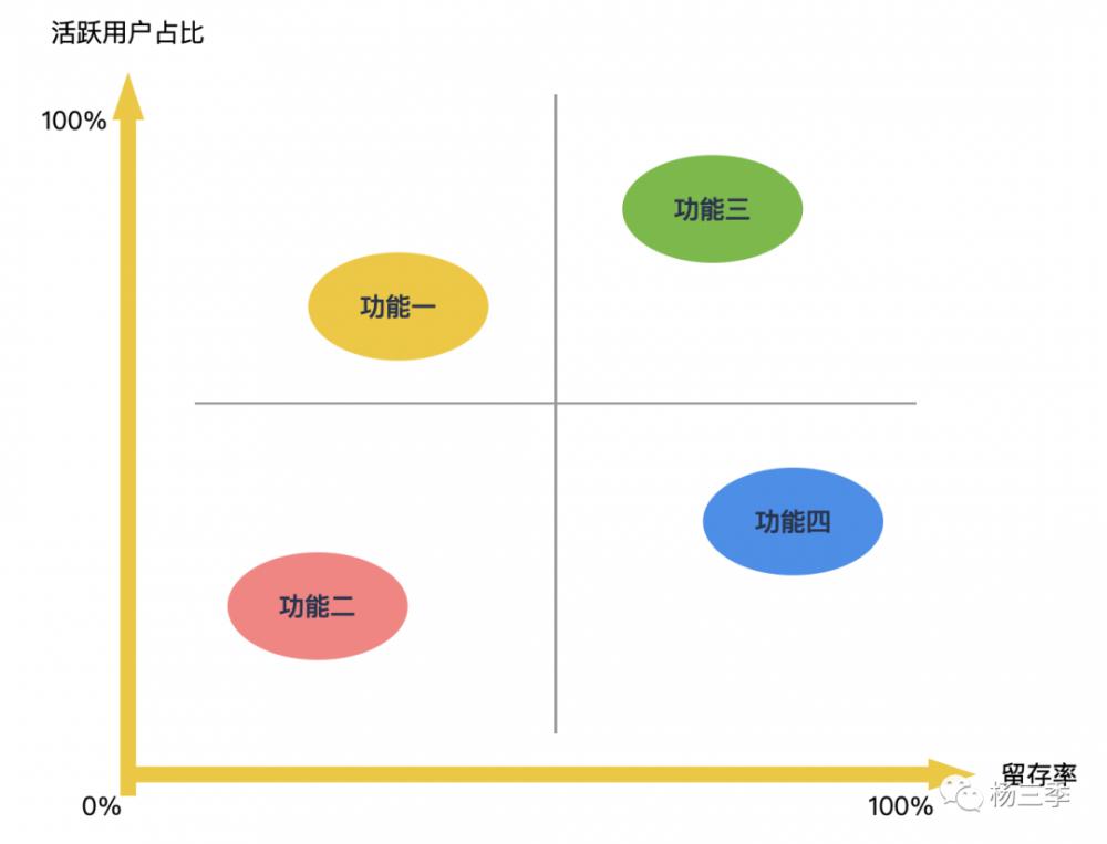 数据精细分析:产品留存增长的必备技能