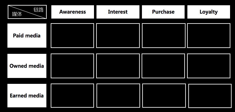 一文讲透:做social/digital的,如何做好电商营销策划