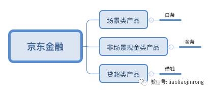 互联网平台的消金产品和流量运营策略