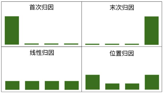 常见用户行为分析模型解析(8)—— 归因分析