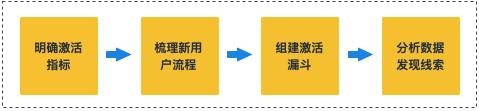 方法论:如何从0到1设计用户激活增长策略