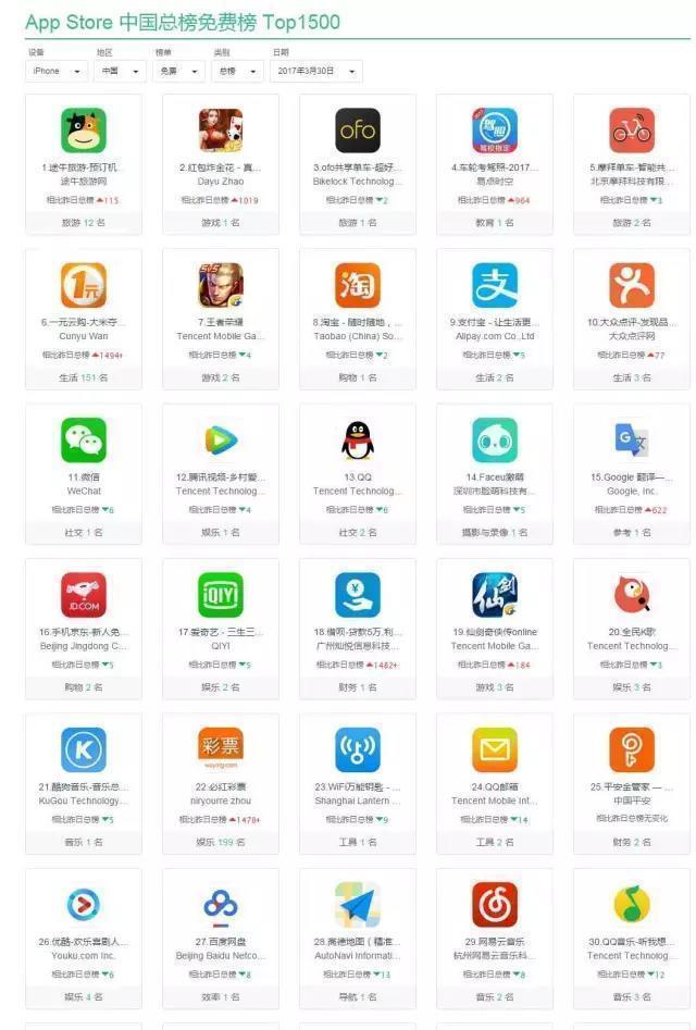 App运营丨App Store免费榜&热搜榜异常波动,随后上演清理等戏码,苹果这是要闹哪样?!