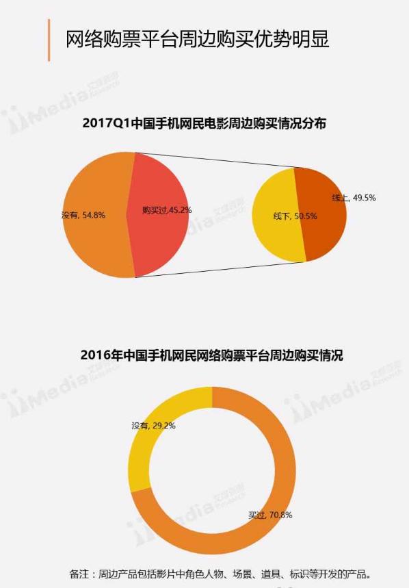 图解电影APP产品体验报告:互联网电影市场的另类,应该何去何从?