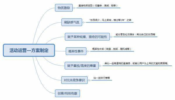 从策划到执行再到复盘,五大步骤构建高级活动运营