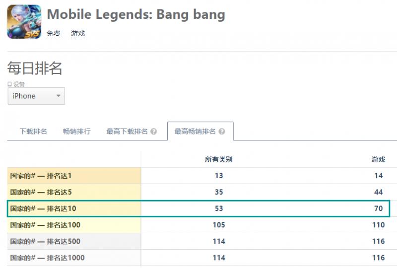 """《王者荣耀》国内iOS月流水7.58亿,海外月流水5600万,""""农药病毒""""逐渐扩散全球"""