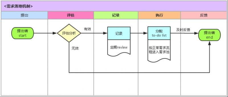 干货贴:产品新人须知的产品工作框架和流程