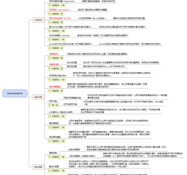 秘影响SEO排名的17项核心因素