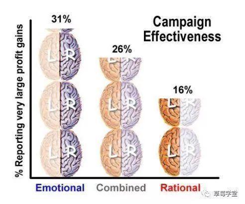 如何让内容引起用户共鸣?必须科学添加情绪!