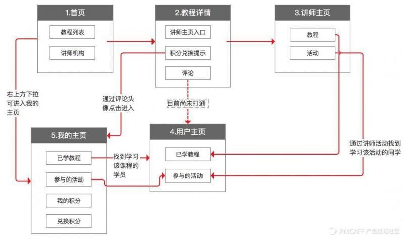 系列篇-如何画出专业的原型图(下)