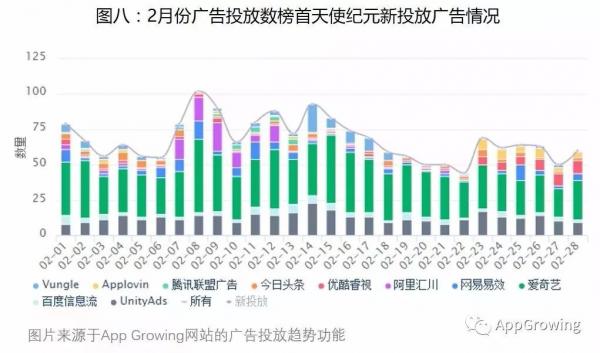 2月手游行业买量市场分析 :《天使纪元》稳居投放榜首