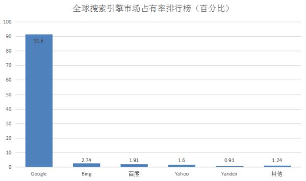 新颖全球&中国搜索引擎市场占有率排行榜