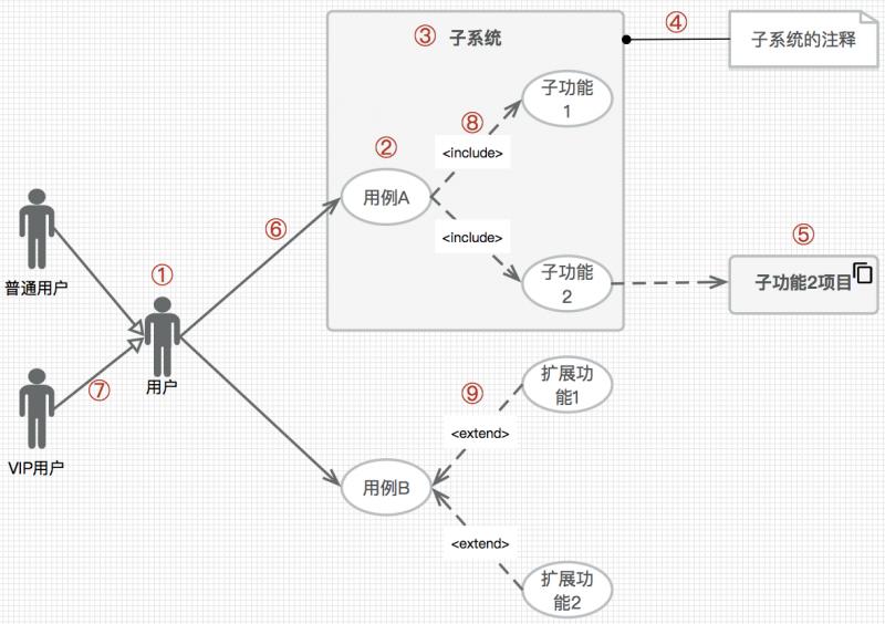 大话PM | 产品经理必备利器:UML