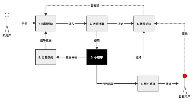 如何通过小程序和微信社群来构建产品运营体系?