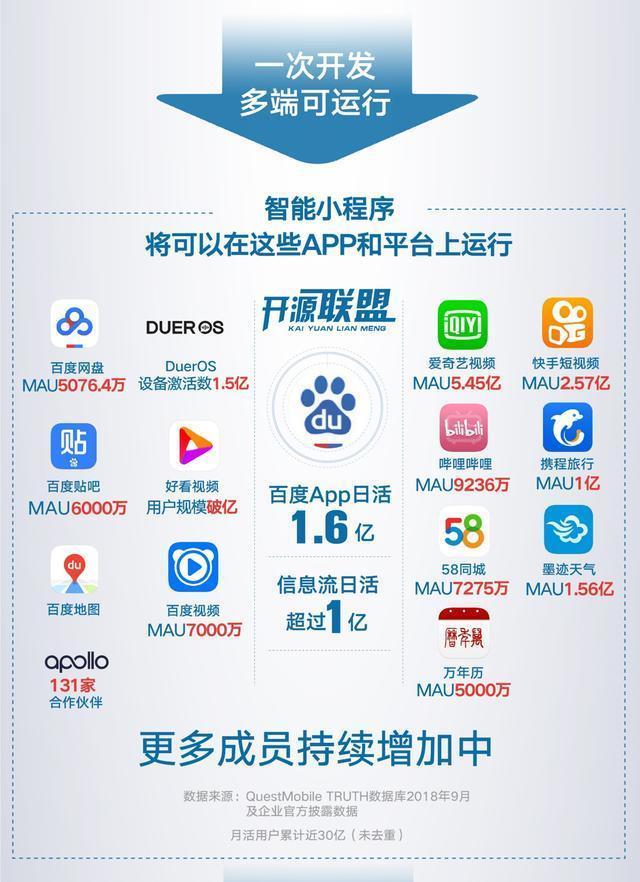 百度智能小程序开源联盟成立,小程序成为腰部App标配