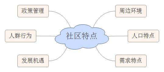 社区O2O市场常见运营问题与策略分析