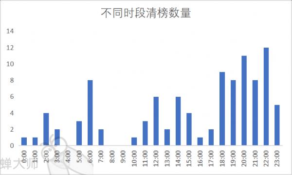 App Store 4月应用数据分析报告