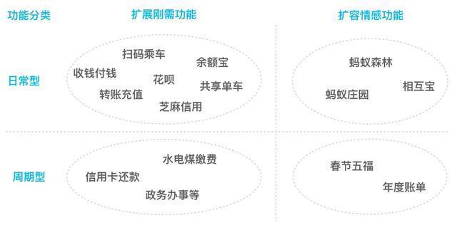 用户量先超QQ挑战未来超微信,支付宝不做社交却成了全球大的非社交APP