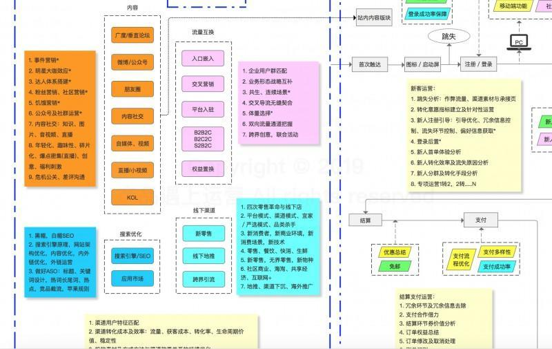 九张大图,了解增长体系下电商线上流程的全貌