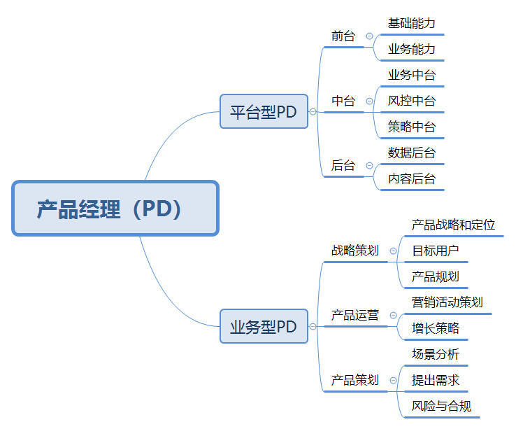 浅谈菜鸟网络与产品经理能力模型