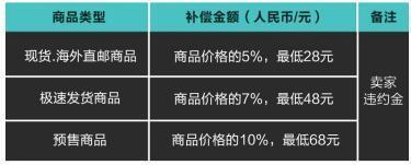 """毒App为抑制""""炒鞋""""乱象上线新交易规则"""