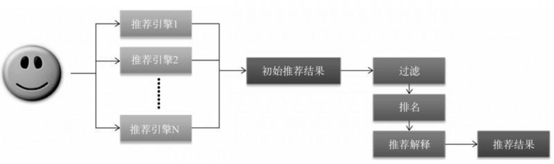 AI产品经理必修课:如何构建推荐系统