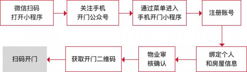 如何输出一份合格的产品方案?注意这6个方面