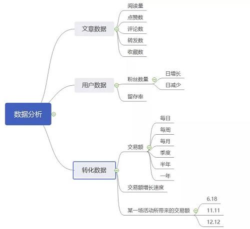 新媒体运营技巧:微信公众号运营思维导图