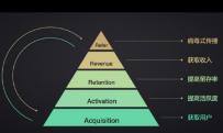 营销转化的关键:精准定义客户